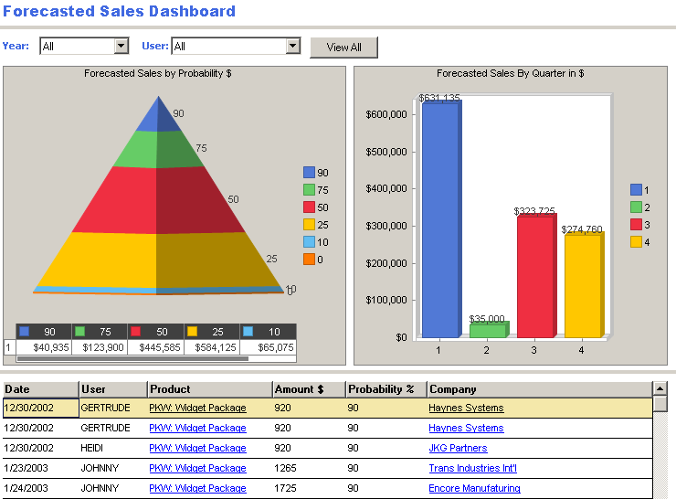 Forecasted Sales Dashboard