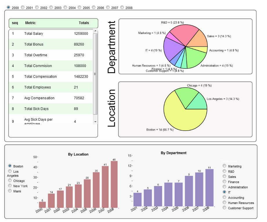 HR dashboards – Different Faces