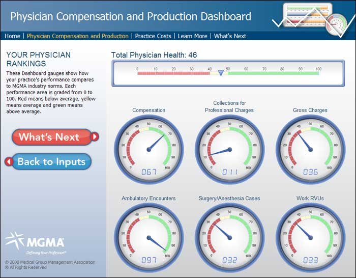 Healthcare Dashboards – Medical Practice Metrics Dashboard