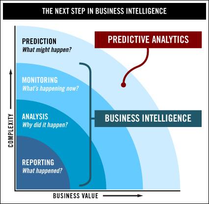 Predictive Analytics next step in business intelligence