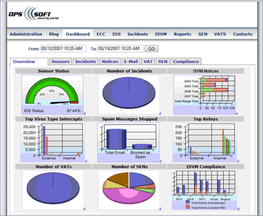 Dashboard for Business Intelligence Systems