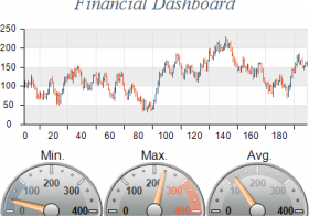 Financial dashboards using Nevron Chart for .NET