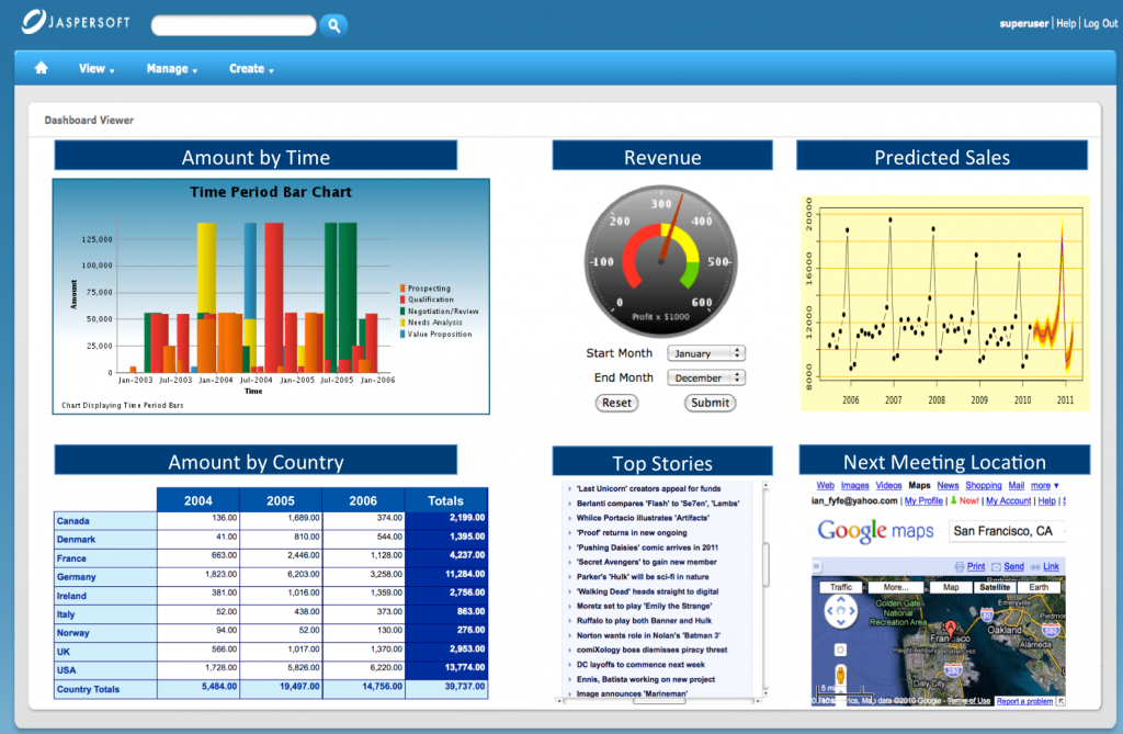 Business Intelligence Dashboard Dashboards For Business