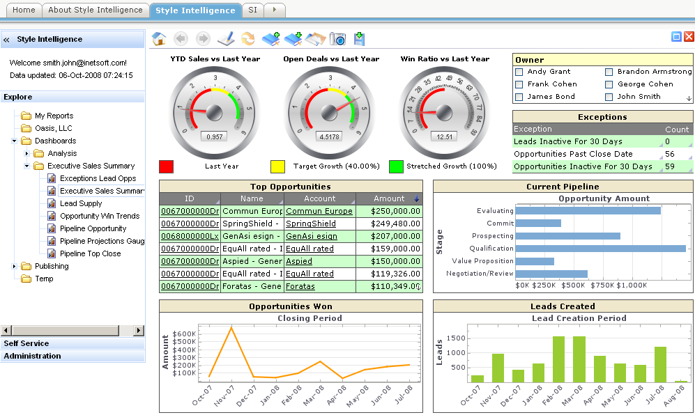 KPI dashboards reporting - Dashboards for Business