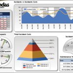 Dundas business intelligence dashboard