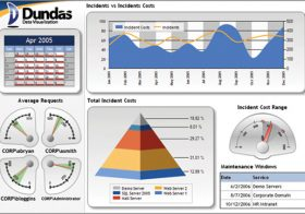 Microsoft vs. Oracle business intelligence dashboards