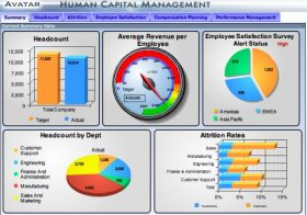 Business Intelligence executive dashboard
