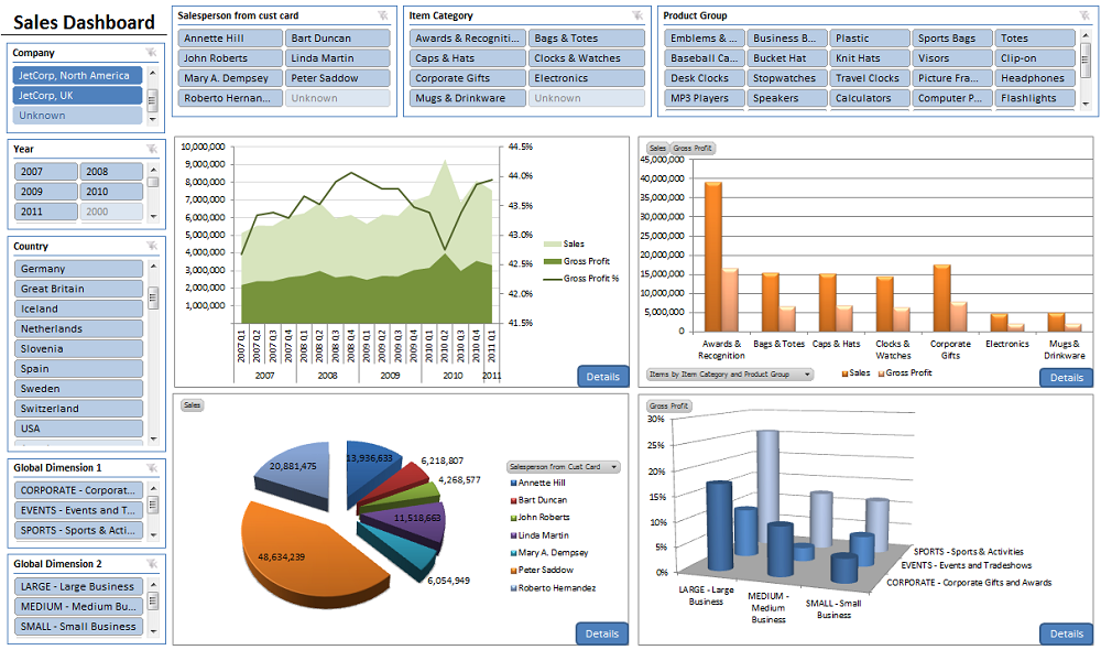 Business Intelligence Amp Reporting Dashboards For Business