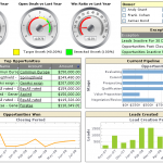 PeopleSoft Dashboard Reports