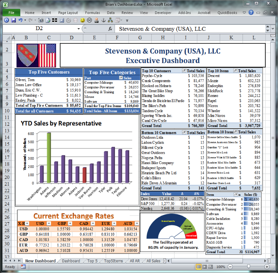 Excel Dashboard Template Dashboards For Business